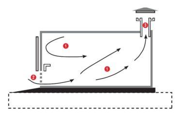 Как сделать вентиляцию в гараже