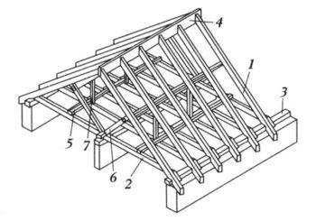 Крыша плоская или скатная