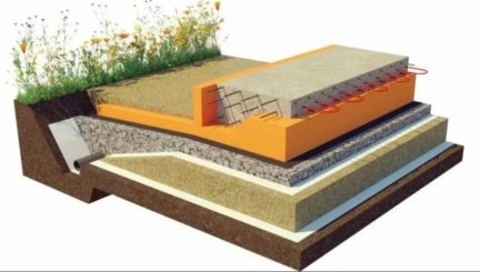 Фундамент шведская плита